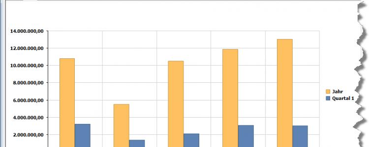 Umsatzstatistik in grafischer Form