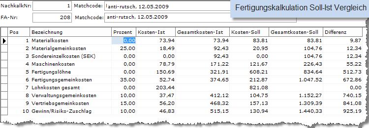 Fertigungskalkulation Soll- Ist- Vergleich